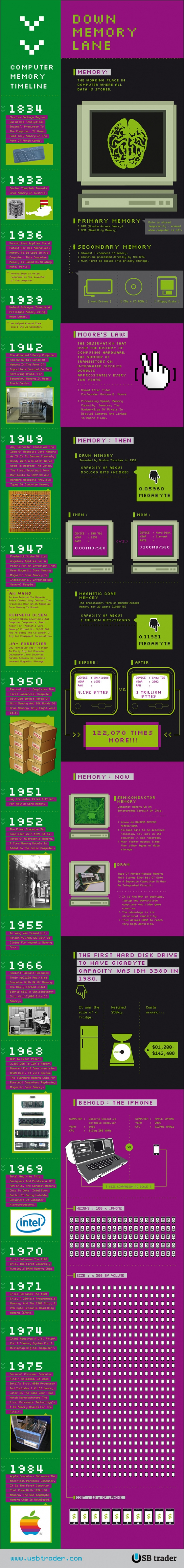 The history of computer memory - Infographic